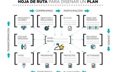 ¿QUO VADIS? Una plantilla de urgencia para diseñar y ejecutar un plan.
