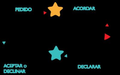 Guía para aprender a coordinarnos y aumentar nuestra efectividad en el trabajo en 5 pasos.